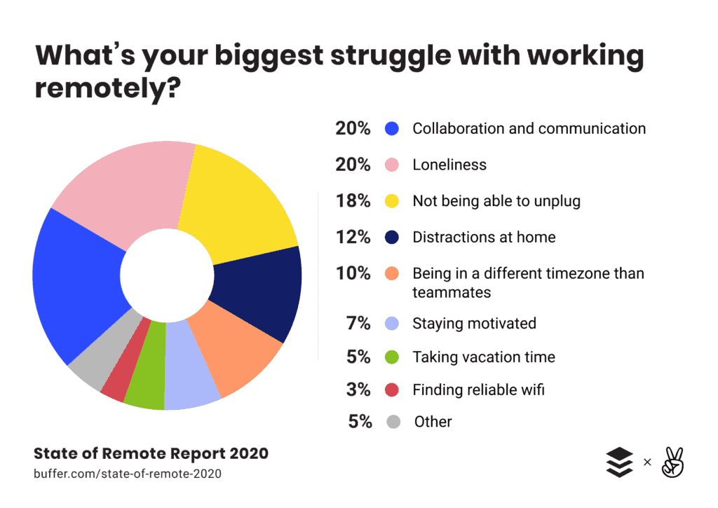Team Management in the Age of Remote Work: 8 Tips For Keeping Workers Productive Outside of the Office