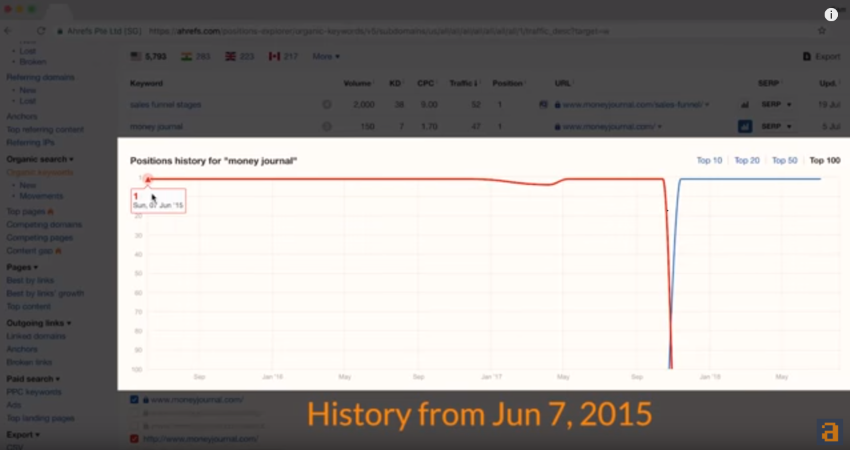 Why Ensuring SERP Volatility is so Important for Keyword Research