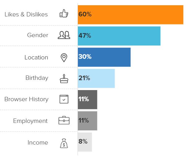 Consumer Preferences for Personalization
