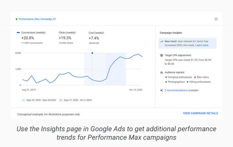 Google Ads intros automated Insights, Performance Max campaigns, to release Video Action out of beta