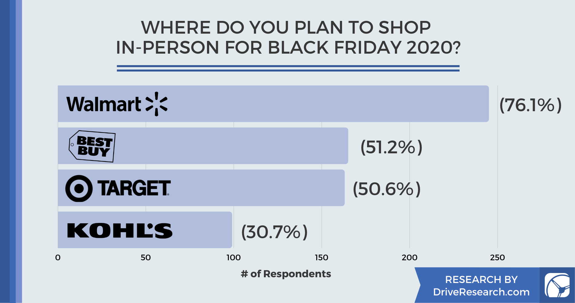 Black Friday 2020: eCommerce Sites Can Expect a 28% Increase in Online Shopping from 2019