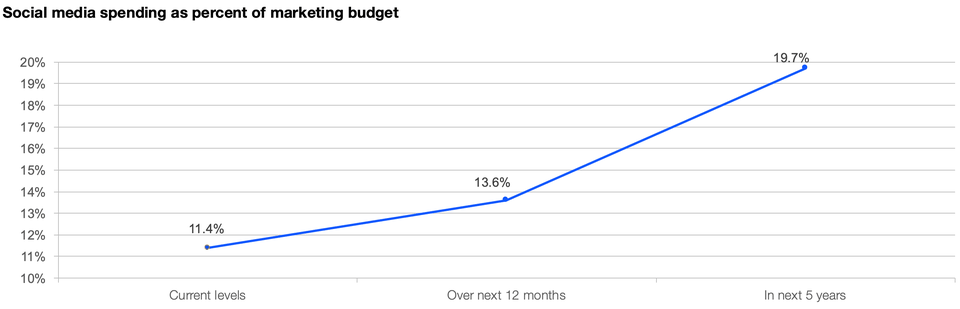 How to Craft the Perfect Startup and New Business Marketing Budget