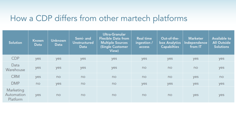 Expert tips to consider before buying a CDP for your martech stack