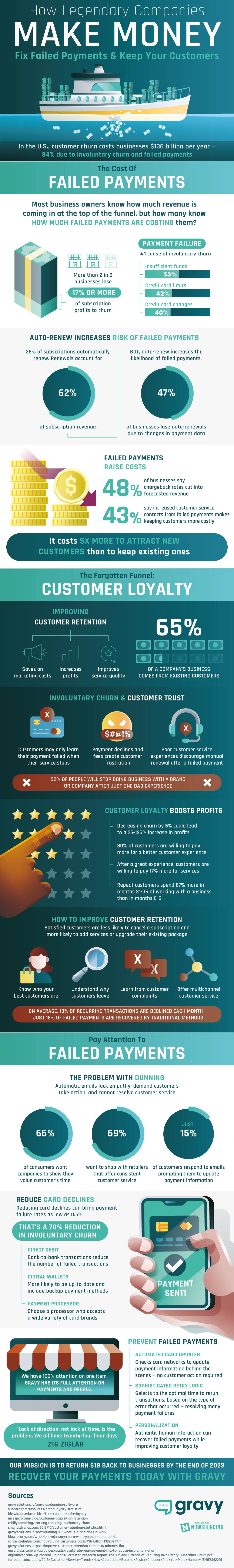 Reducing Involuntary Customer Churn [Infographic]