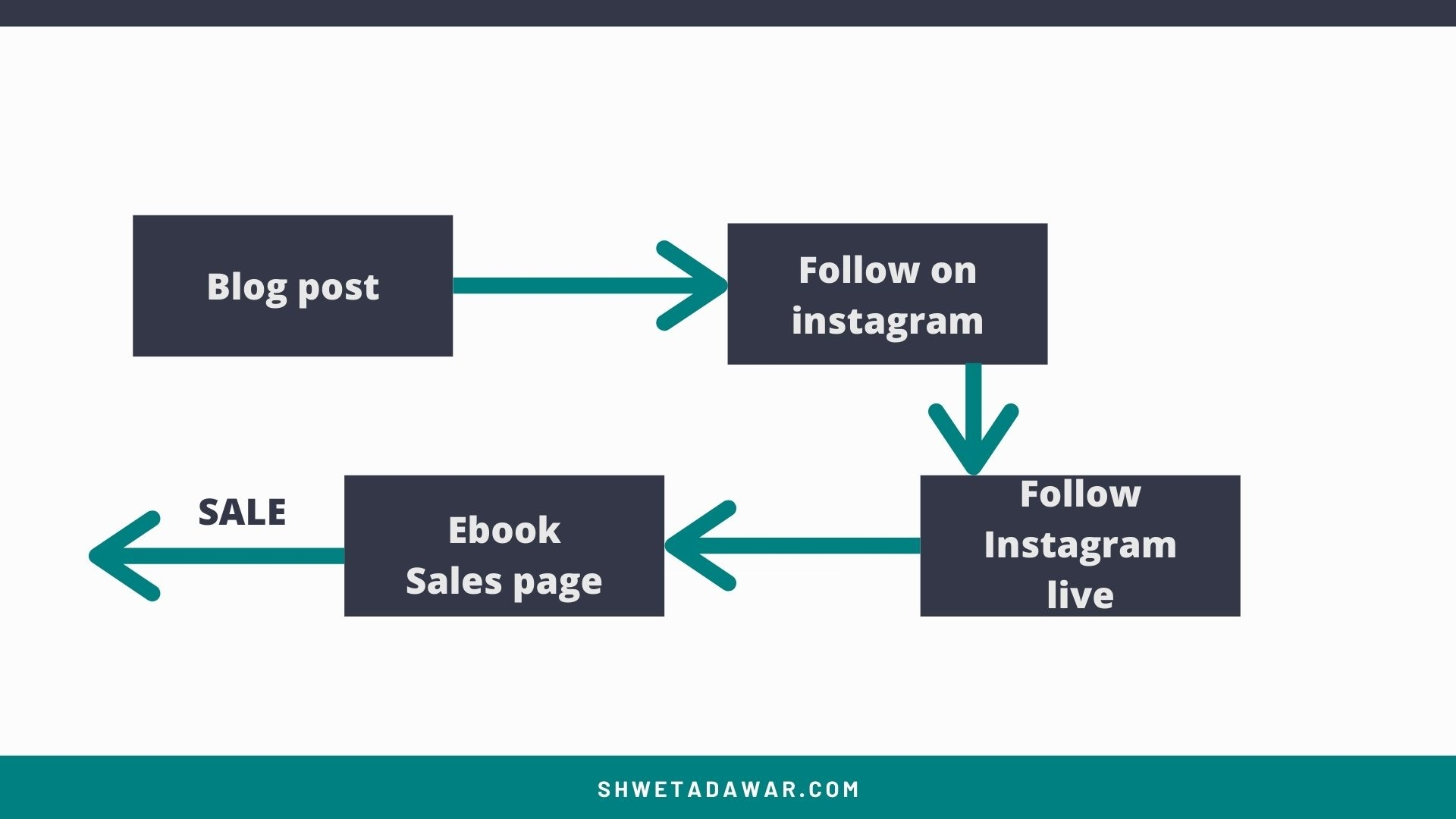 Email Marketing Funnel: The Guide