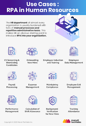 HR Automation – 12 Ways RPA Can Streamline Your HR and Payroll
