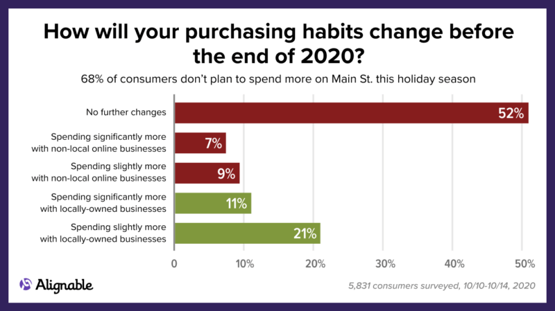 Holiday 2020 is do or die for many SMBs