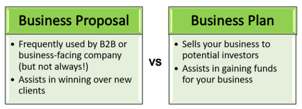 The Complete Guide to Writing Business Proposals Clients Will Love