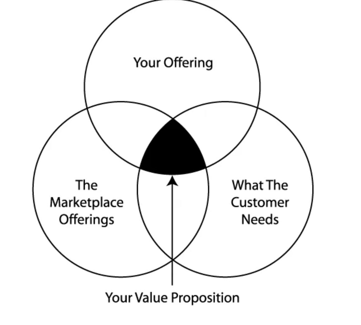 How to Craft (Or Pivot) Your Agency Value Proposition
