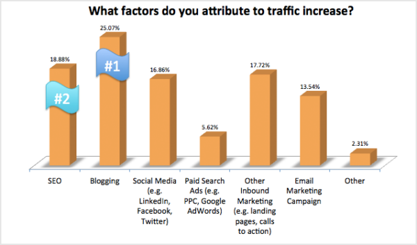 How to Increase Website Traffic Using Social Media