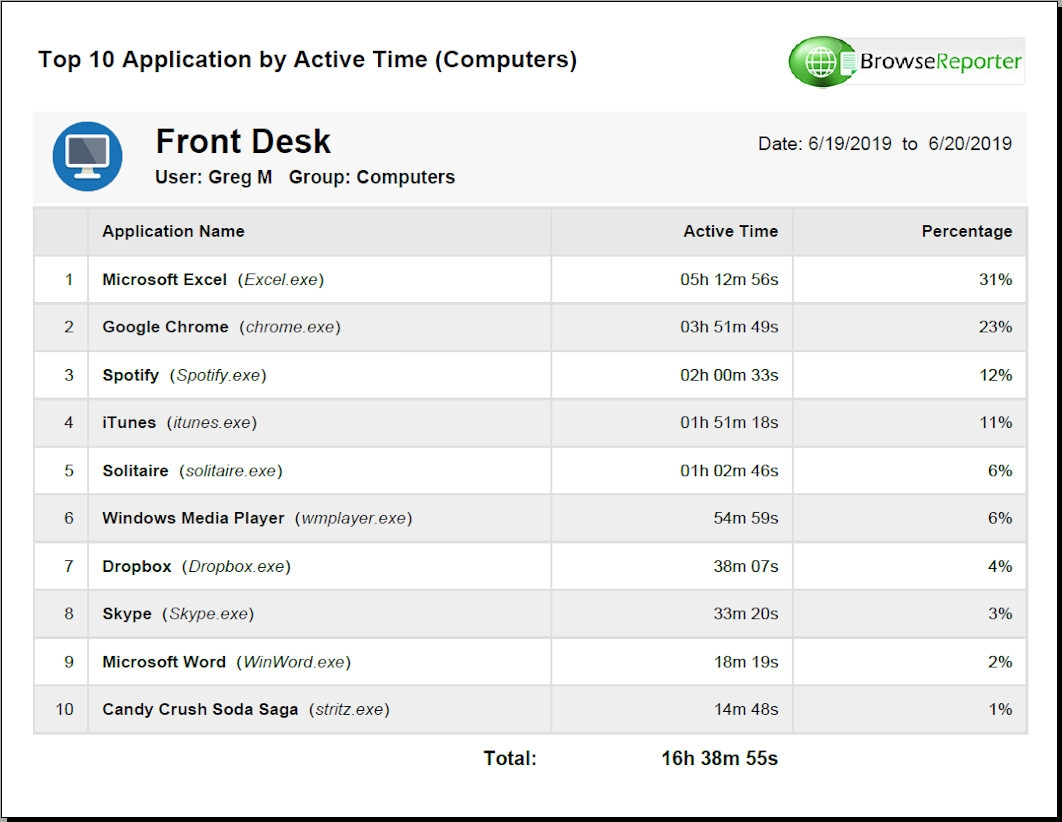Software Asset Management – Why Track Employee Application Use?