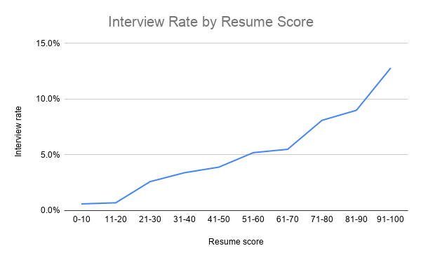 An Effective Resume Increases Your Chances of an Interview by 316%