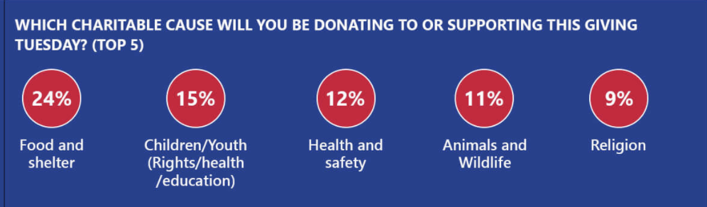 Small Businesses Could Win Giving Tuesday This Year, According to a New Survey