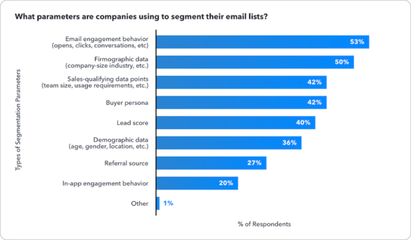 6 Tips On How to Boost Your B2B Email Marketing Efforts