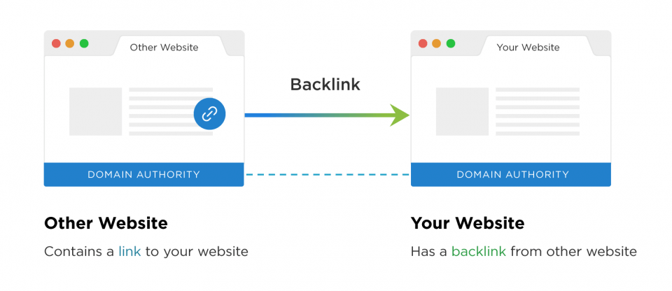 How to Create Backlinks That Support Your Content Marketing Strategy