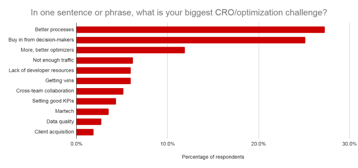 How to Plan a Successful CRO Campaign