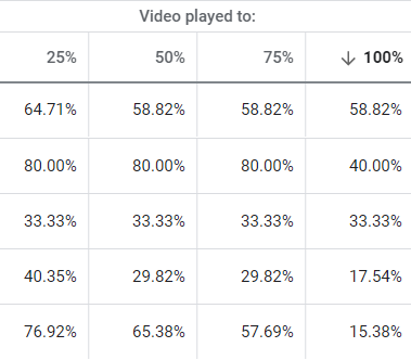 4 Underrated YouTube Metrics to Quantify Your Video Campaign Success