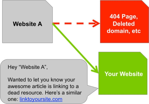 5 Ways of Generating Backlinks For Your Website In 2021