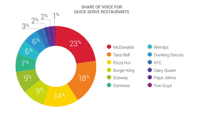 Measuring Share of Voice on Social Media: 5 Best Tools