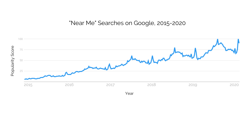 4 Search Trends That Make Your Google Listing More Important than Ever