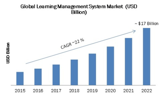 A Complete Guide to Learning Management Systems