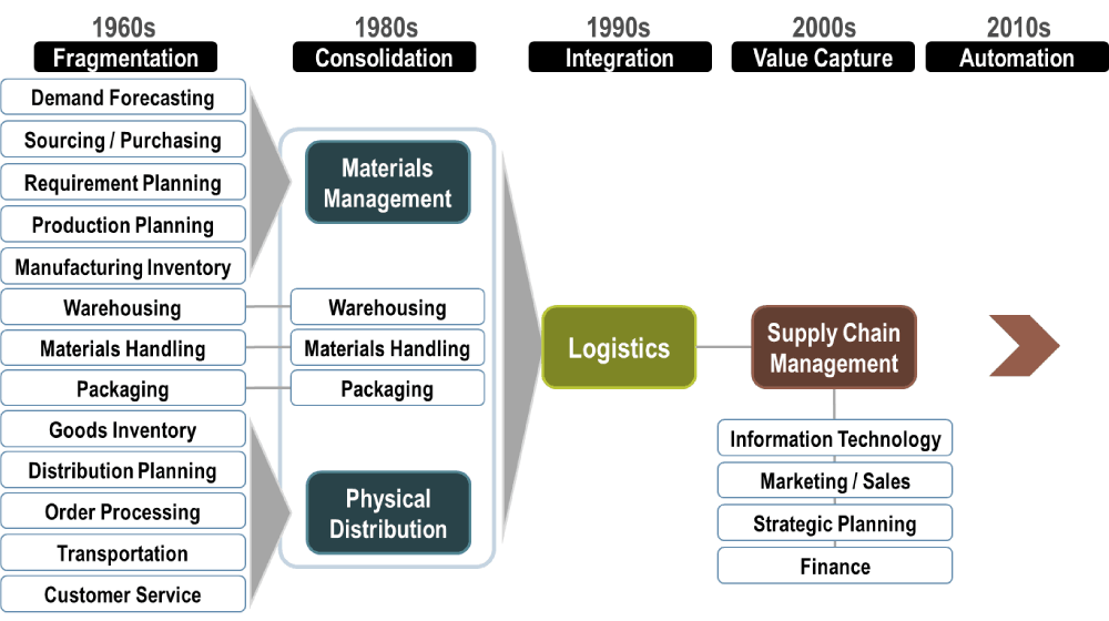 5 Pillars of Effective Supply Chain Management