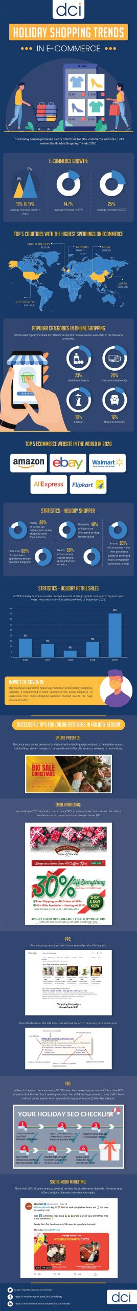 Holiday Shopping Trends 2020 in E-commerce [Infographic]