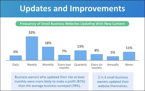 Web Sites Prove Important Tool For Small Businesses