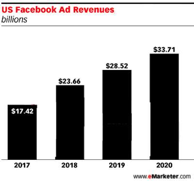 Here's What the iOS 14 Update Means for Your Facebook Ads