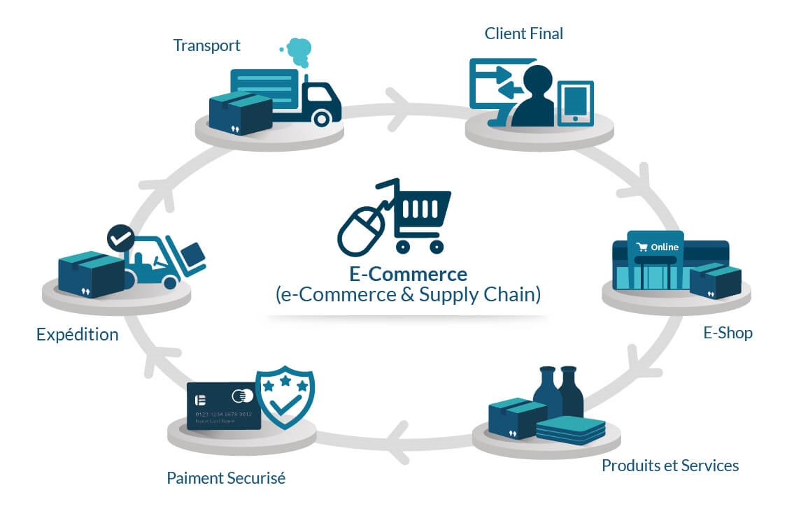 How to Improve E-Commerce Through Efficient Supply Chain Strategies