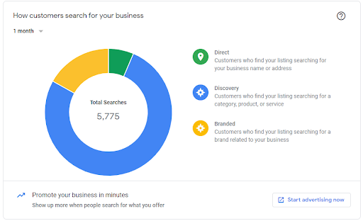 5 Features of Google My Business You Should Be Using