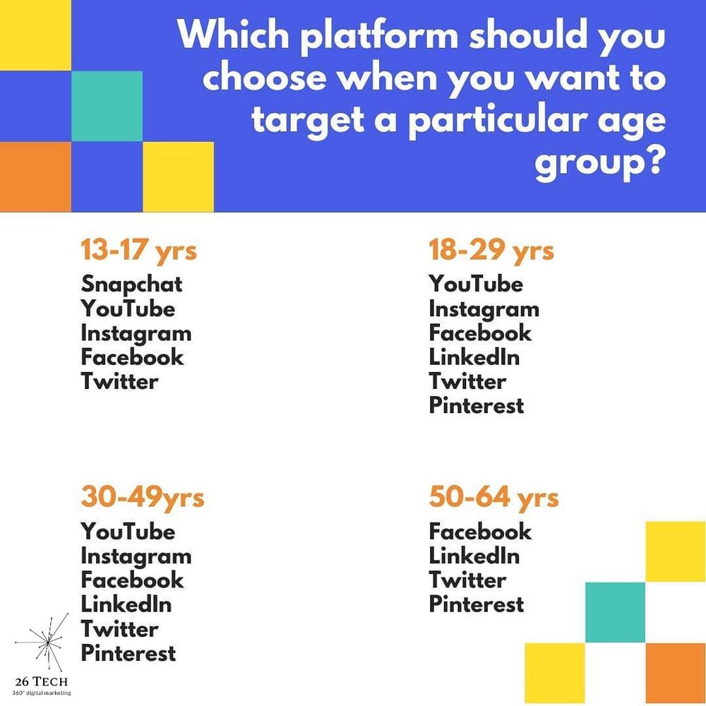 Deciding the Best Social Media Platforms for Small Businesses