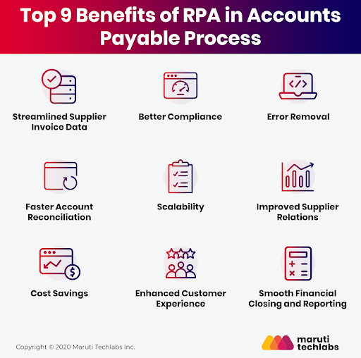 Simplify Accounts Payable With RPA – Top Use Cases  and  Benefits