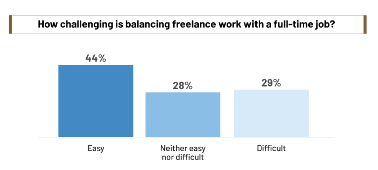 The New Second Shift: Study Shows Many Full-Time Employees Took on Freelance Work
