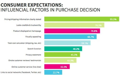 5 Biggest eCommerce Challenges and How to Overcome Them [2021]
