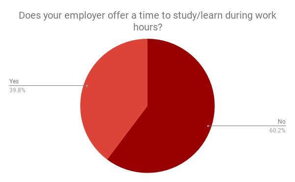 How the Best Marketers Get Ahead: They Make Time to Learn