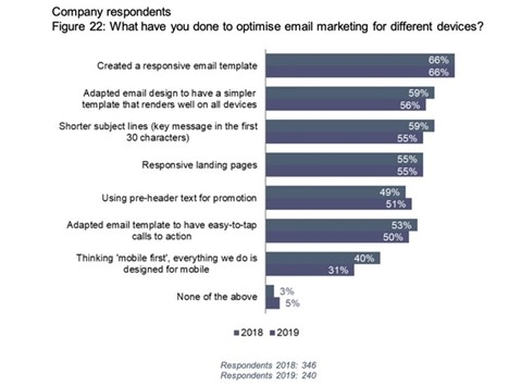 Tactics to Skyrocket Your Email Marketing Success for 2021