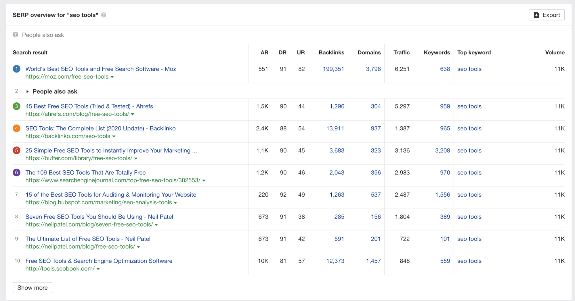 How to Analyze SERPs to Win Big in Rankings