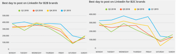 The Right Time to Advertise on Different Social Media Platforms