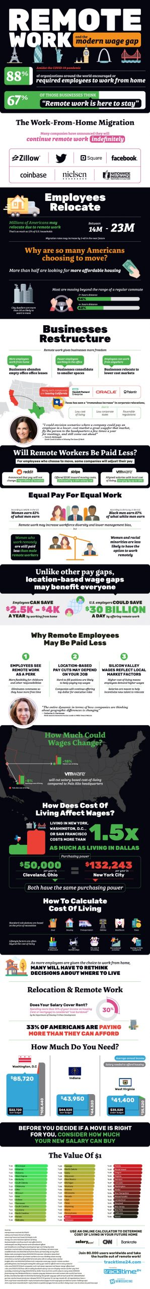 How Remote Work Influences the Wage Gap [Infographic]