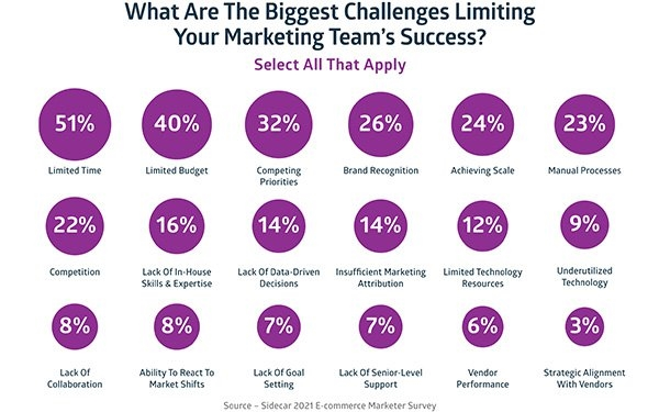 What Skills Marketers Say They Want In 2021 -- And Why