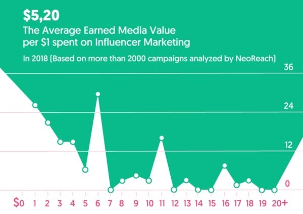What are Fake Influencers and How Do You Find Them?