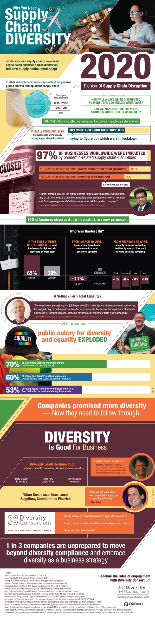 Why You Need Diversity [Infographic]