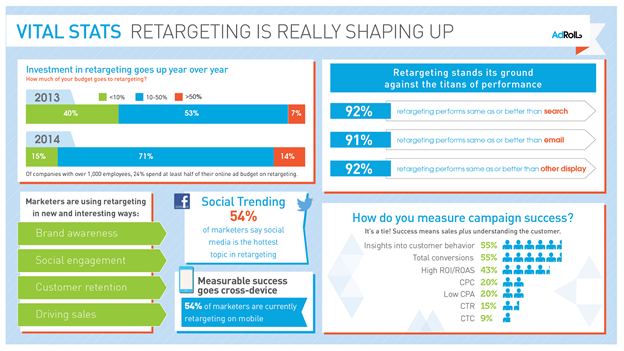 Drive 150% More ROI With These Powerful Email Retargeting Strategies