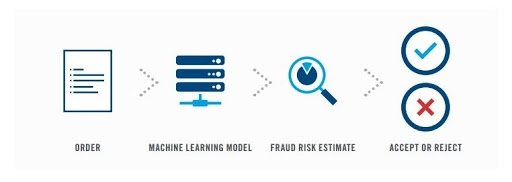 How Machine Learning Is Enhancing Fraud Detection