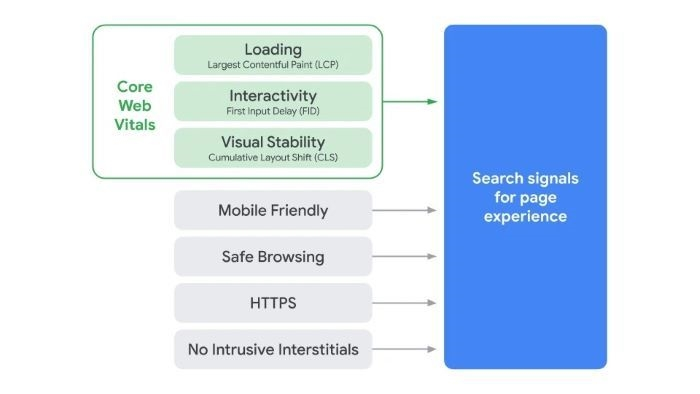 How to Prepare for Page Experience and Core Web Vitals