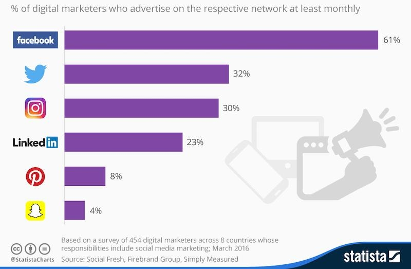 The 5 Biggest Reasons to Advertise on Social Media (+ Pro Tips)