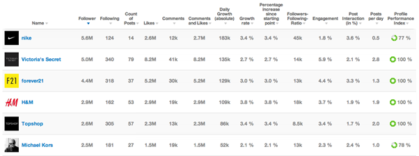 10 Best-in-Class Competitor Monitoring and Analysis Tools