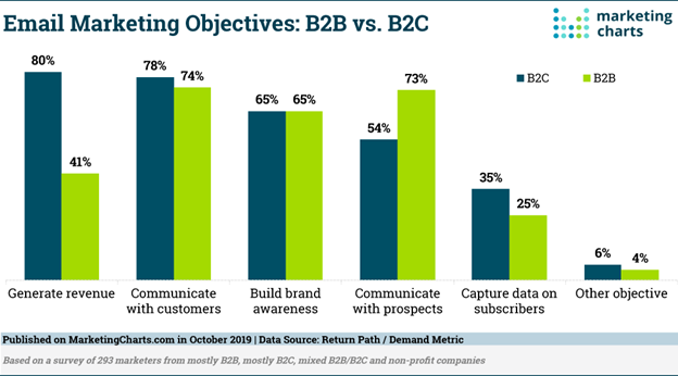 Email Marketing Continues to Outperform. Are Your Strategies Optimized?