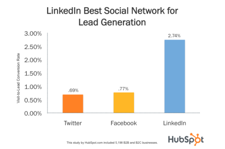 Social Selling on LinkedIn: 12 Tips for Increasing Your Audience